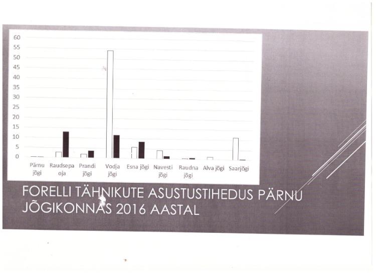 Kesler2016forelliolukordPrnuvesikonnas.jpg